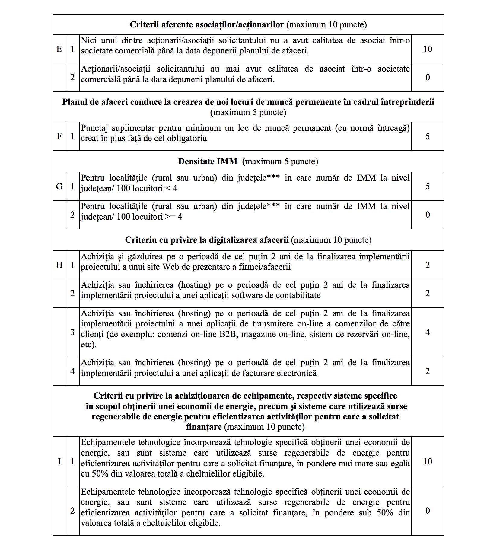 StartUp Nation Grila Punctaj si calculator online Criterii privind evaluarea on-line a planului de afaceri Nr. crt. Criterii Punctaj Domeniul de activitate – în funție de punctajul alocat pentru fiecare cod CAEN* (maximum 20 puncte) A 1 Producţie 2 Serviciile/industriile creative** 3 Servicii 4 Comerţ şi alte activităţi Inovare (maximum 10 puncte) B 1 Se angajează (sub sancțiunea nedecontării AFN) să prezinte, la data depunerii cererii de rambursare, a unui contract de furnizare produse către o întreprindere mare sau a unui document emis de o universitate cu privire la efectuarea unor studii de cercetare/dezvoltare/inovare efectuate de beneficiarul Programului. De asemenea, solicitantul folosește pentru lansarea afacerii un brevet de invenție (deținut de unul dintre asociați, achiziționat sau pentru care a obținut drept de folosință) înregistrat la OSIM sau la altă instituție recunoscută pentru înregistrarea și protejarea invențiilor. 10 2 Solicitantul nu folosește pentru lansarea afacerii un brevet de invenție (deținut de unul dintre asociați, achiziționat sau pentru care a obținut drept de folosință) înregistrat la OSIM sau la altă instituție recunoscută pentru înregistrarea și protejarea invențiilor. 0 Aportul la capitalul social subscris și vărsat al societății aplicante (maximum 15 puncte) C 1 6000 lei 15 2 5000 lei 10 3 4000 lei 5 Criterii aferente investiţiei (maximum 15 puncte) D 1 Echipamente tehnologice şi software-uri necesare desfăşurării activităţii în pondere mai mare sau egală cu 80% din valoarea totală a cheltuielilor eligibile 15 2 Echipamente tehnologice şi software-uri necesare desfăşurării activităţii în pondere mai mare sau egală cu 60% din valoarea totală a cheltuielilor eligibile 10 3 Echipamente tehnologice şi software-uri necesare desfăşurării activităţii în pondere mai mare sau egală cu 40% din valoarea totală a cheltuielilor eligibile 5
